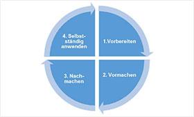 Grafik 4-Stufen-Methode
