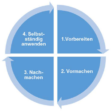 Foraus De Teil 6 Ausbildung Durchfuhren Methoden Der Handlungsorientierten Ausbildung