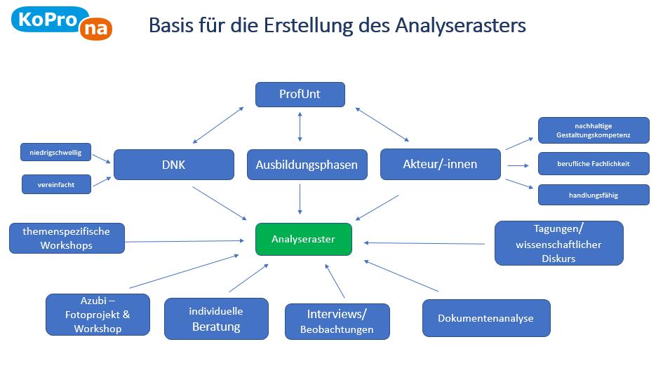 Abb. 1 Basis für die Erstellung des Analyserasters