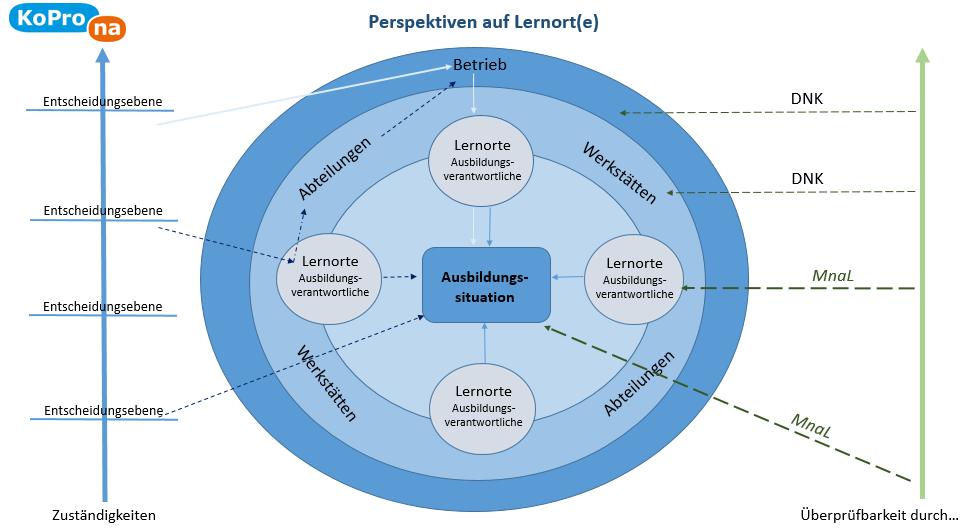 Abb. 2 Perspektiven auf Lernort(e)