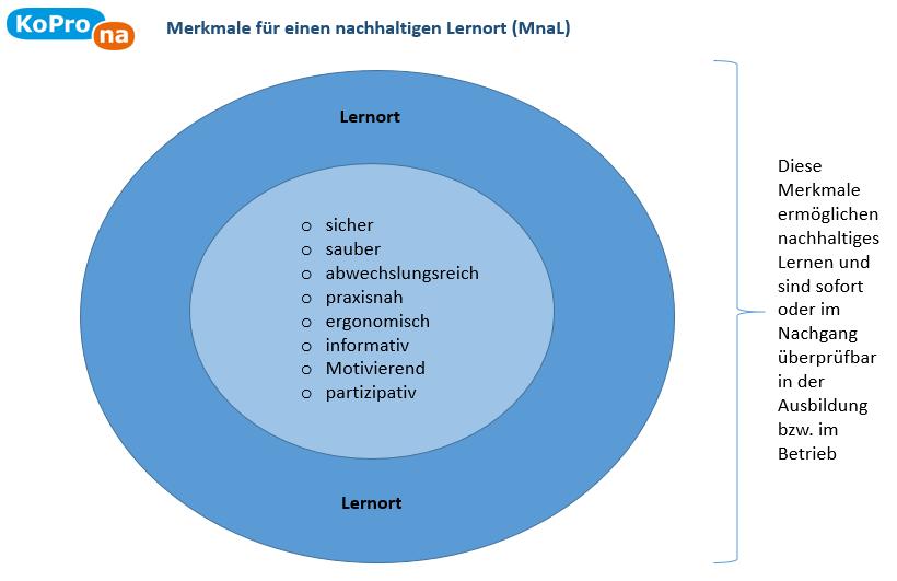 Abb. 3 Merkmale eines nachhaltigen Lernortes (MnaL)