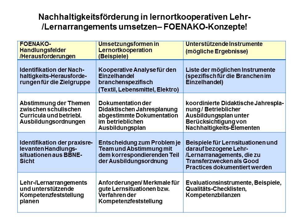 """Abbildung """"Nachhaltigkeitsförderung in lernortkooperativen Lehr-/Lernarrangements umsetzen- FOENAKO-Konzepte"""""""