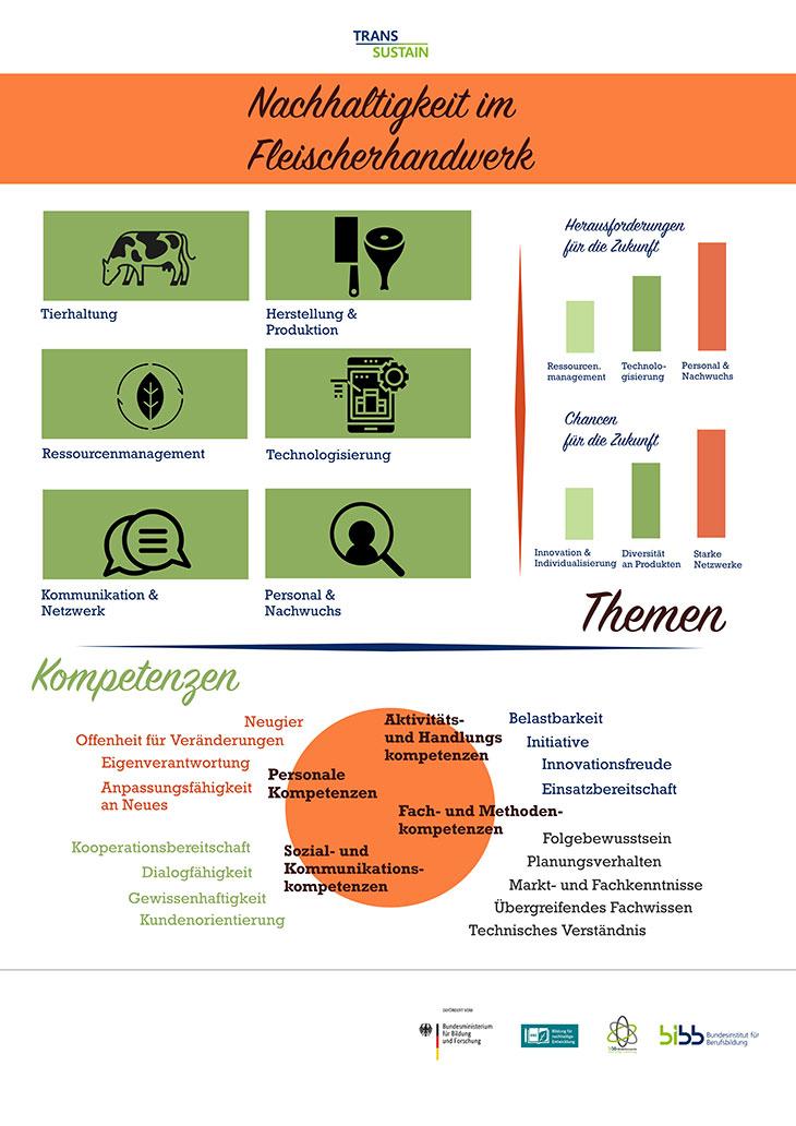 """Infografik """"Nachhaltigkeit im Fleischerhandwerk"""""""