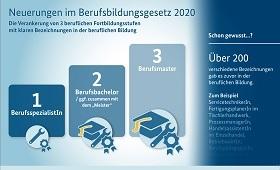 Infografik Novelle Berufsbildungsgesetz 2020