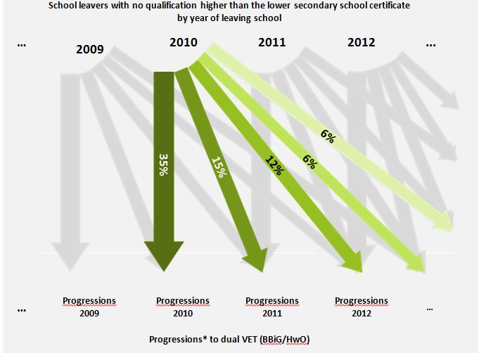 Duale Berufsausbildung genießt hohes Ansehen bei Betrieben – Aufwand der Rekrutierung von Auszubildenden steigt