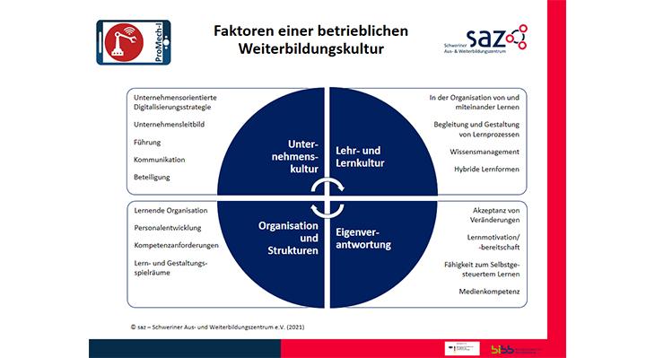 Faktoren einer betrieblichen Weiterbildungskultur: Kreis-Diagramm