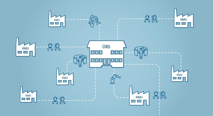 Sonderprogramm zur Digitalisierung in überbetrieblichen Berufsbildungsstätten