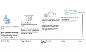 Abbildung 2: Von Industrie 1.0 zu Industrie 4.0