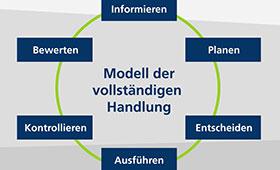 Grafik Modell der vollständigen Handlung