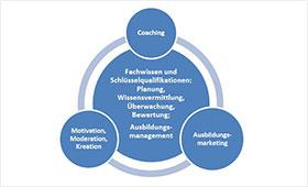Grafik Rolle des Ausbildungspersonals