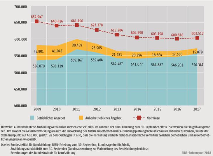 Entwicklung von Ausbildungsplatzangebot und -nachfrage 2009-2017