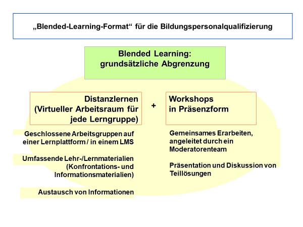 """Infografik """"Blended-Learning-Format für die Berufsqualifizierung"""""""