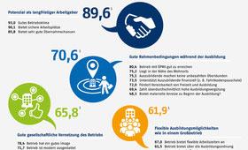 Info-Grafik: Wünsche der Ausbildungsstellenbewerber an den Ausbildungsbetrieb