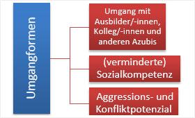 """Grafik """"Schwierigkeiten und Konflikte im Rahmen der Ausbildung"""""""