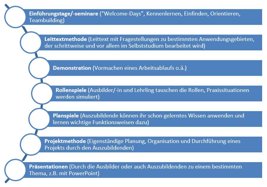 Weitere Methoden, die im Rahmen der Ausbildung bei den befragten Betrieben genutzt werden