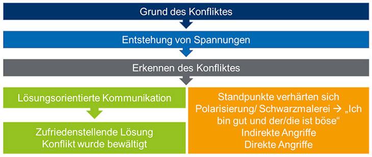 Modell der Konflikteskalation nach Friedrich Glasl