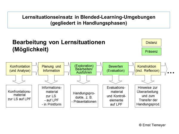 "Infografik ""Lernsituationseinsatz in Blended-Learning-Umgebungen"""