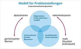 Modell für Problemstellungen