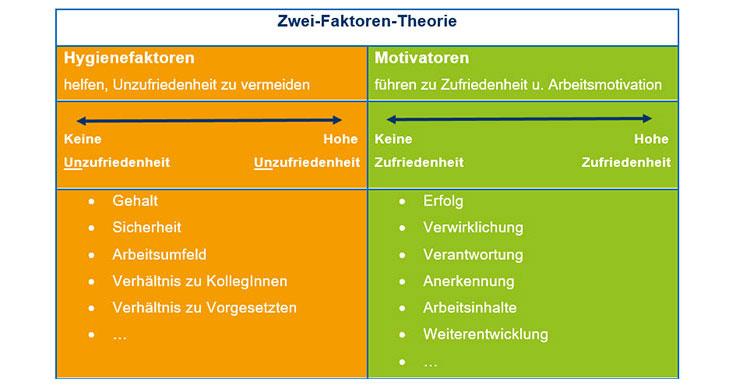 Zwei-Faktoren-Theorie