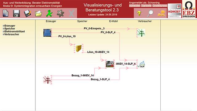 Auftragsanalyse mit dem Visualisierungs- und Beratungstool